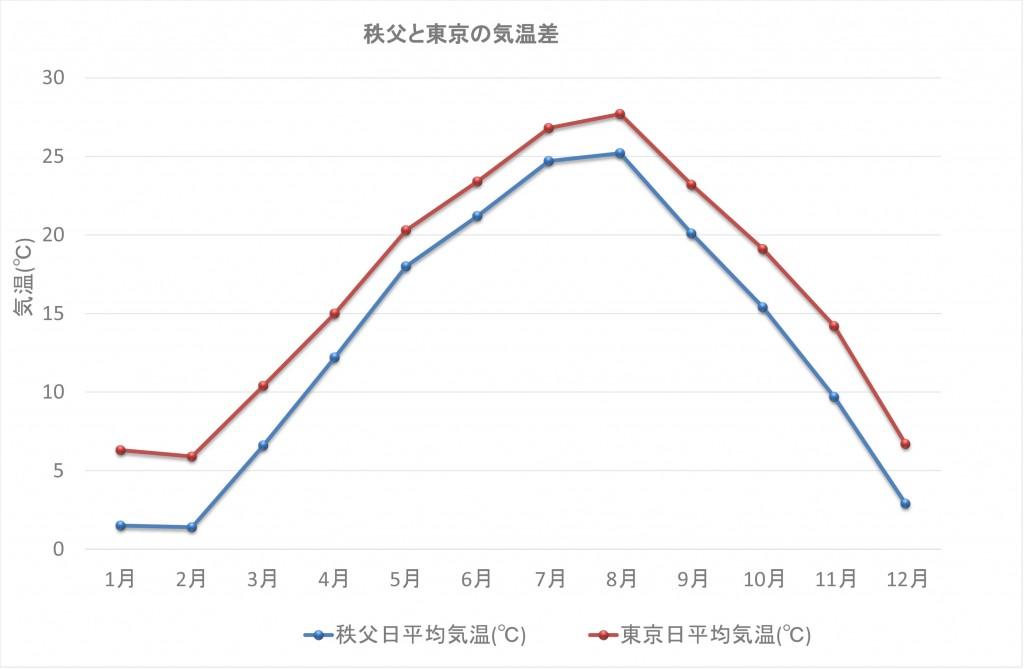 秩父と東京の気温差