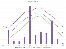 秩父の月別平均気温と降水量のグラフ